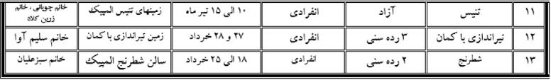 اعلام برنامههای ورزشی جام رمضان در جزیره کیش /جدول