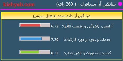 معرفی هتل سیمرغ کیش /تصاویر